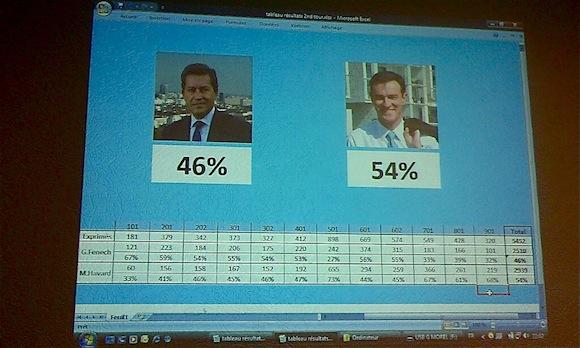 Primaires UMP. Michel Havard Winner !