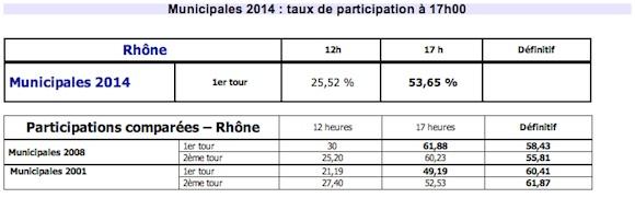 Participation 17h